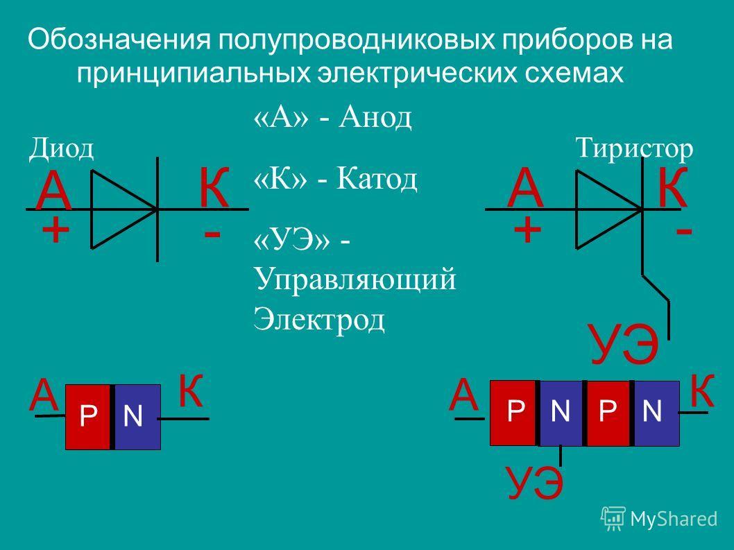 Обозначения полупроводниковых приборов на принципиальных электрических схемах Диод Тиристор А АКК ++- - УЭ «А» - Анод «К» - Катод «УЭ» - Управляющий Электрод P N А К А К УЭ