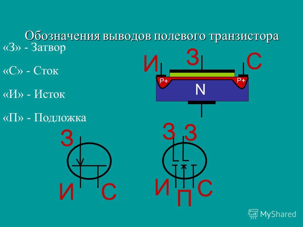 Обозначения выводов полевого транзистора З ИС И П С З З «З» - Затвор «С» - Сток «И» - Исток «П» - Подложка N P+ З И С