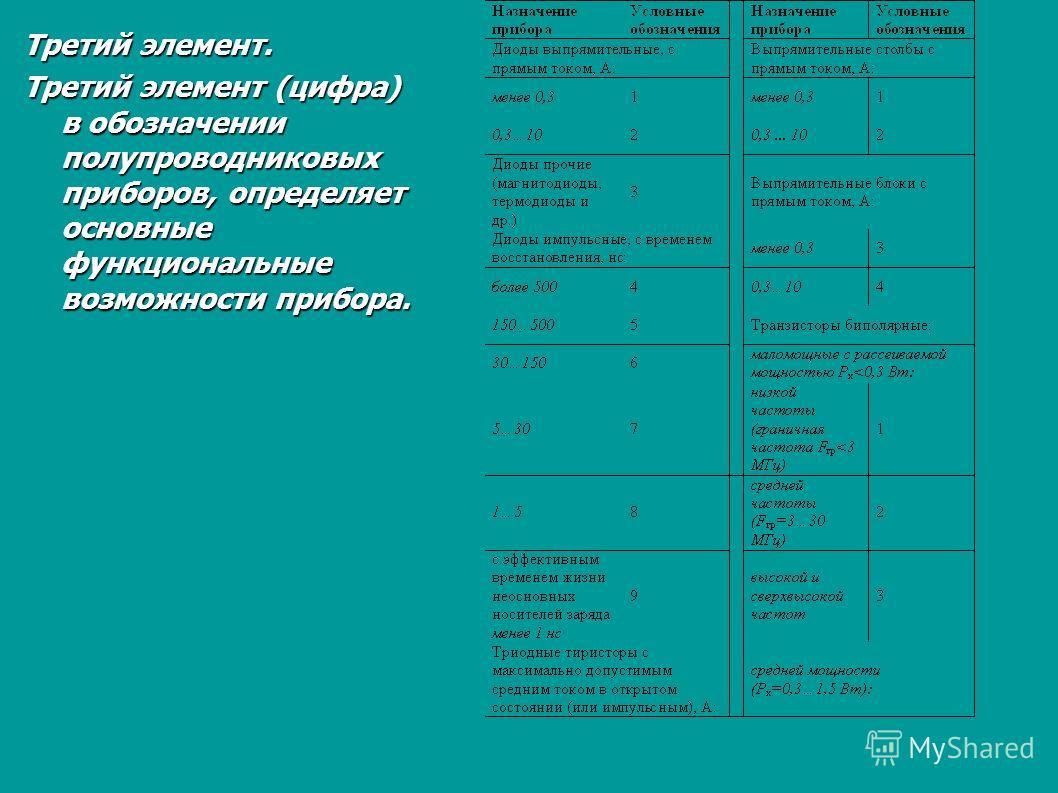 Третий элемент. Третий элемент (цифра) в обозначении полупроводниковых приборов, определяет основные функциональные возможности прибора.
