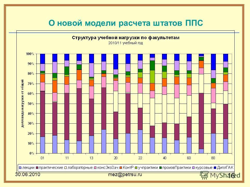 30.06.2010mez@petrsu.ru 16 О новой модели расчета штатов ППС