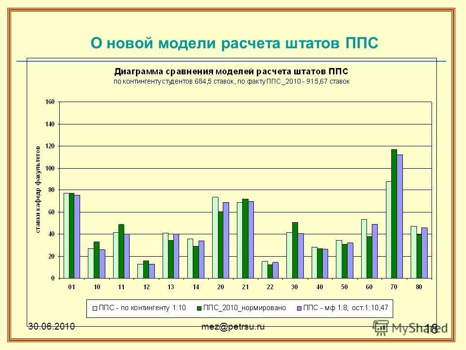 30.06.2010mez@petrsu.ru 18 О новой модели расчета штатов ППС