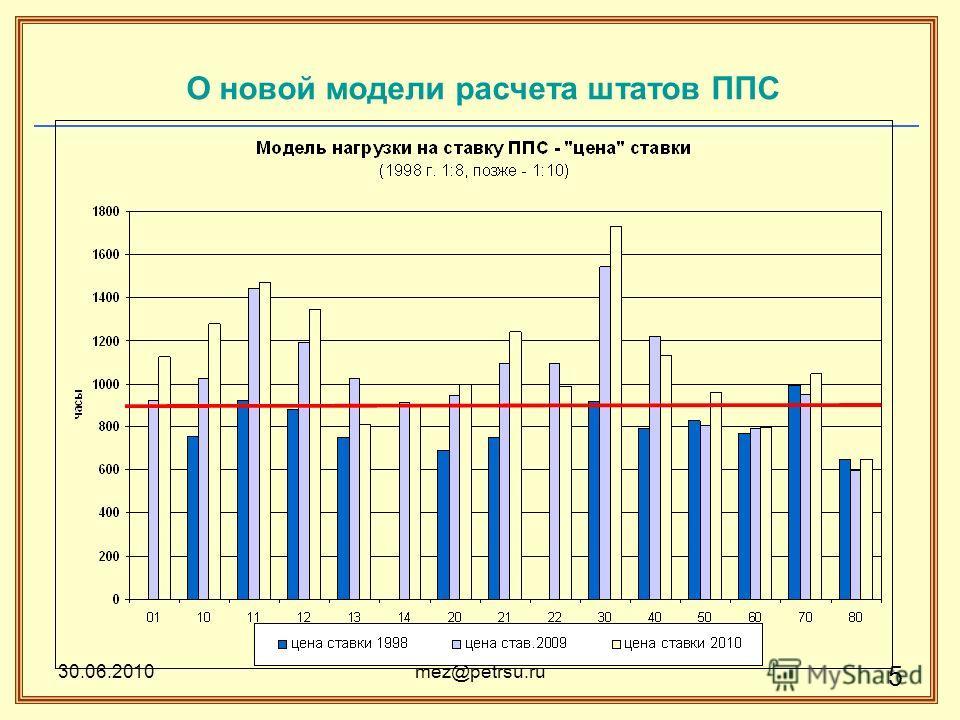 30.06.2010mez@petrsu.ru 5 О новой модели расчета штатов ППС