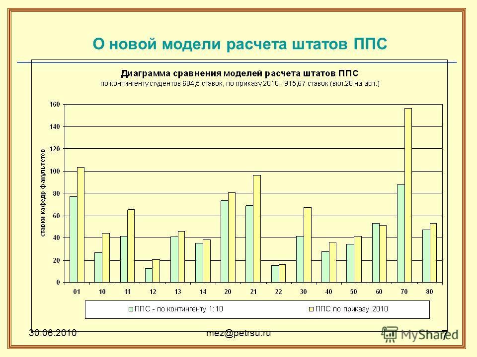30.06.2010mez@petrsu.ru 7 О новой модели расчета штатов ППС