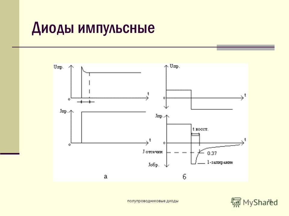 полупроводниковые диоды16 Диоды импульсные