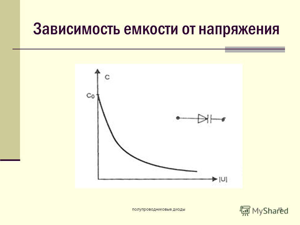 полупроводниковые диоды19 Зависимость емкости от напряжения