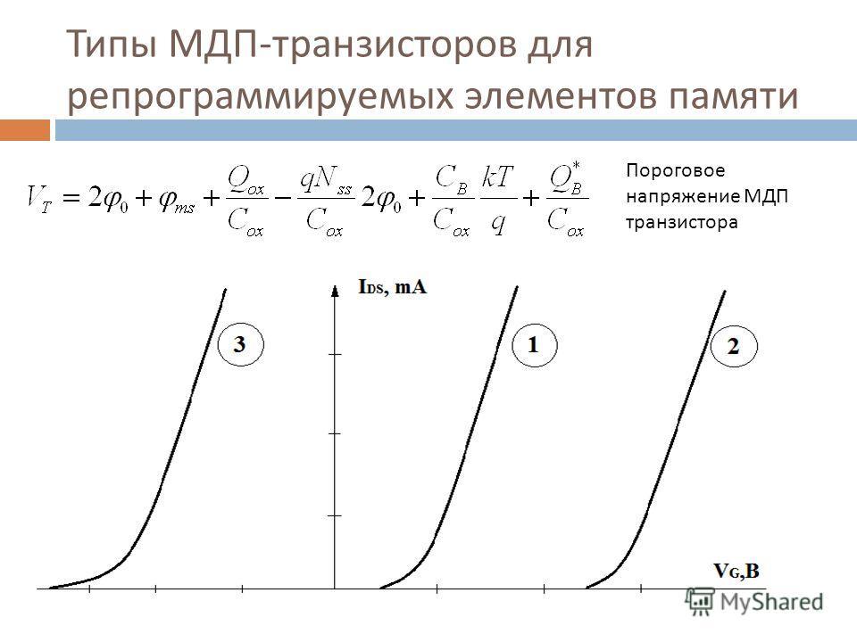 Типы МДП - транзисторов для репрограммируемых элементов памяти Пороговое напряжение МДП транзистора Для изменения величины порогового напряжения необходимо: а) Изменить легирование подложки N А б) изменить плотность поверхностнх состояний N ss в) изм