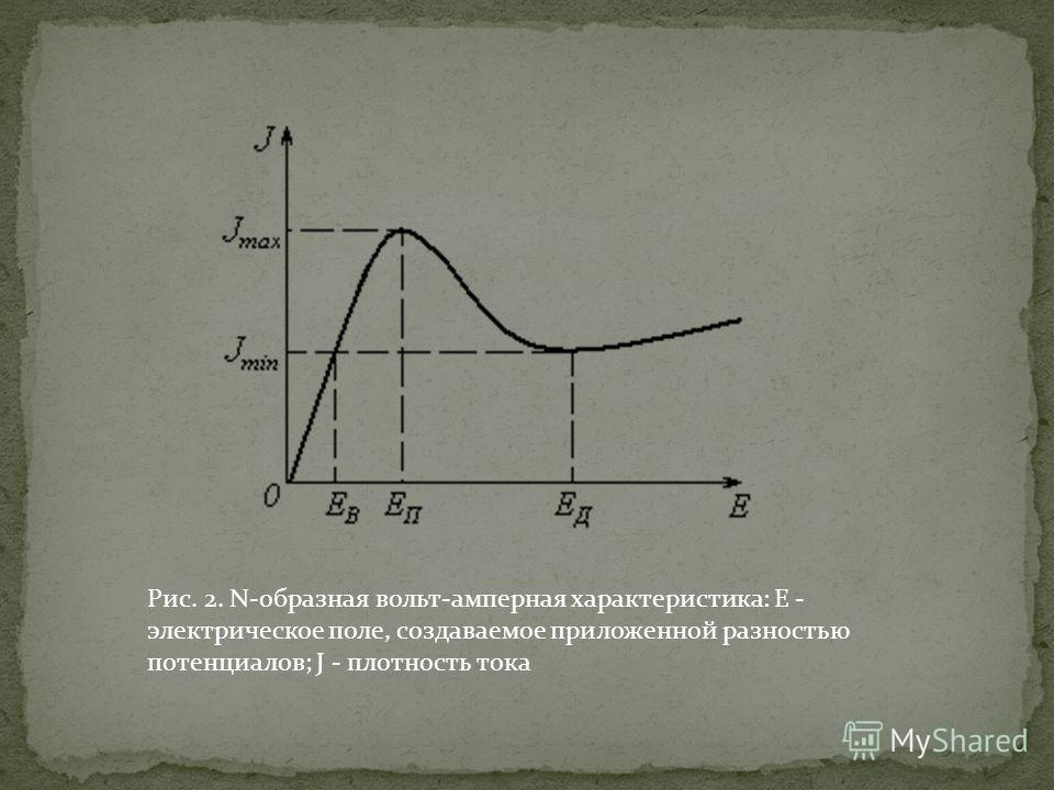 Рис. 2. N-образная вольт-амперная характеристика: E - электрическое поле, создаваемое приложенной разностью потенциалов; J - плотность тока