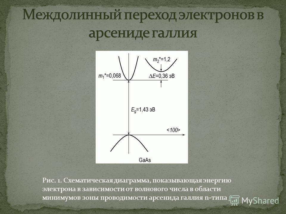 Рис. 1. Схематическая диаграмма, показывающая энергию электрона в зависимости от волнового числа в области минимумов зоны проводимости арсенида галлия n-типа