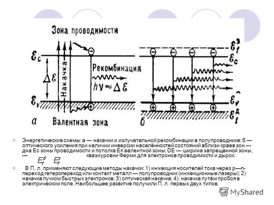 Энергетические схемы: а накачки и излучательной рекомбинации в полупроводнике; б оптического усиления при наличии инверсии населённостей состояний вблизи краев зон дна Ес зоны проводимости и потолка Еn валентной зоны; DЕ ширина запрещенной зоны, кваз
