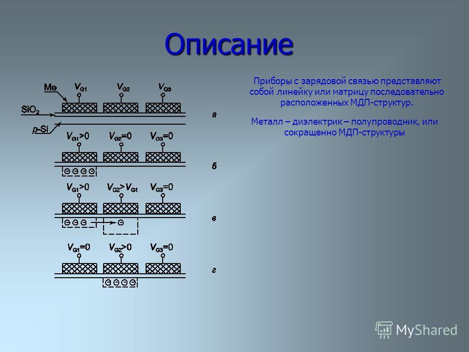 Описание Приборы с зарядовой связью представляют собой линейку или матрицу последовательно расположенных МДП структур. Металл – диэлектрик – полупроводник, или сокращенно МДП структуры