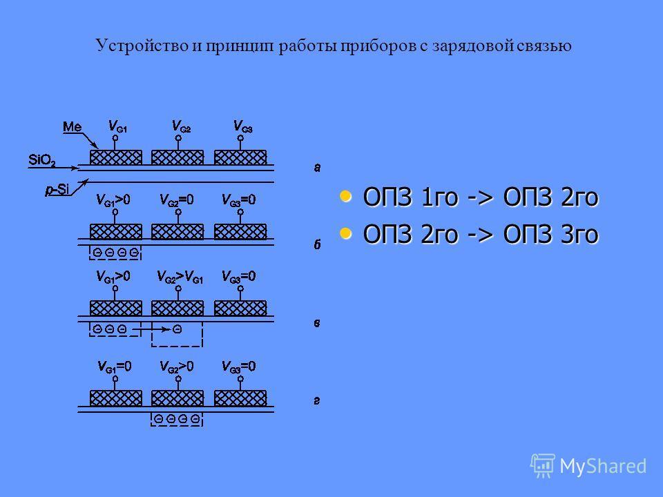 Устройство и принцип работы приборов с зарядовой связью ОПЗ 1го -> ОПЗ 2го ОПЗ 1го -> ОПЗ 2го ОПЗ 2го -> ОПЗ 3го ОПЗ 2го -> ОПЗ 3го