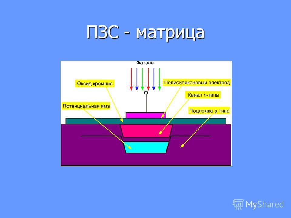 ПЗС - матрица