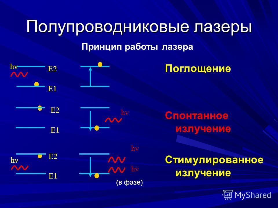 Полупроводниковые лазеры Принцип работы лазера Е2 Е1 Е2 Е1 Е2 hν Поглощение Спонтанное излучение Стимулированное излучение (в фазе) hν