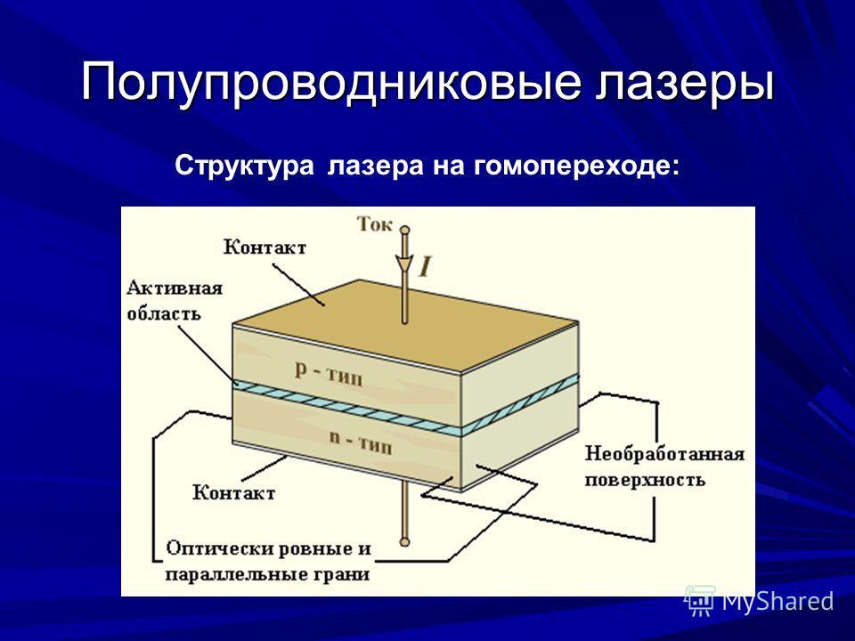 Полупроводниковые лазеры Структура лазера на гомопереходе: