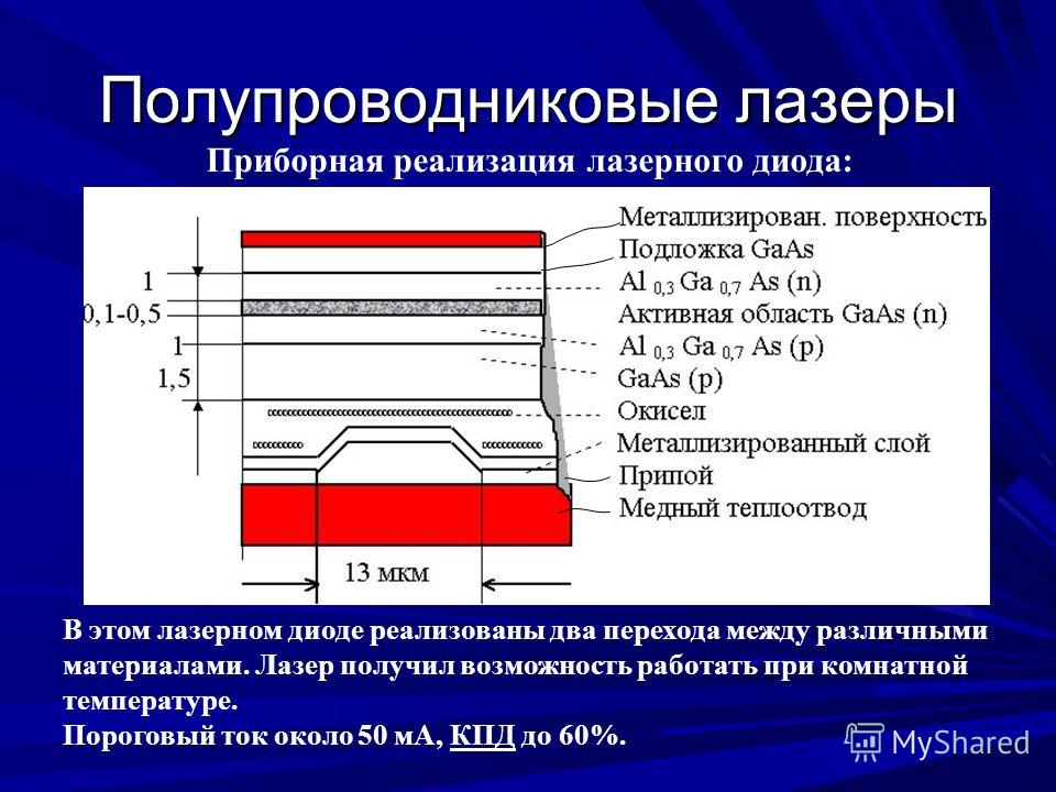 Полупроводниковые лазеры Приборная реализация лазерного диода: В этом лазерном диоде реализованы два перехода между различными материалами. Лазер получил возможность работать при комнатной температуре. Пороговый ток около 50 мА, КПД до 60%.