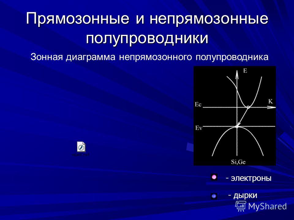 Прямозонные и непрямозонные полупроводники Зонная диаграмма непрямозонного полупроводника - электроны - дырки