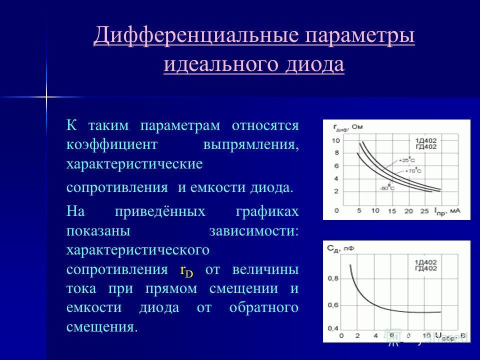 Дифференциальные параметры идеального диода К таким параметрам относятся коэффициент выпрямления, характеристические сопротивления и емкости диода. На приведённых графиках показаны зависимости: характеристического сопротивления r D от величины тока п