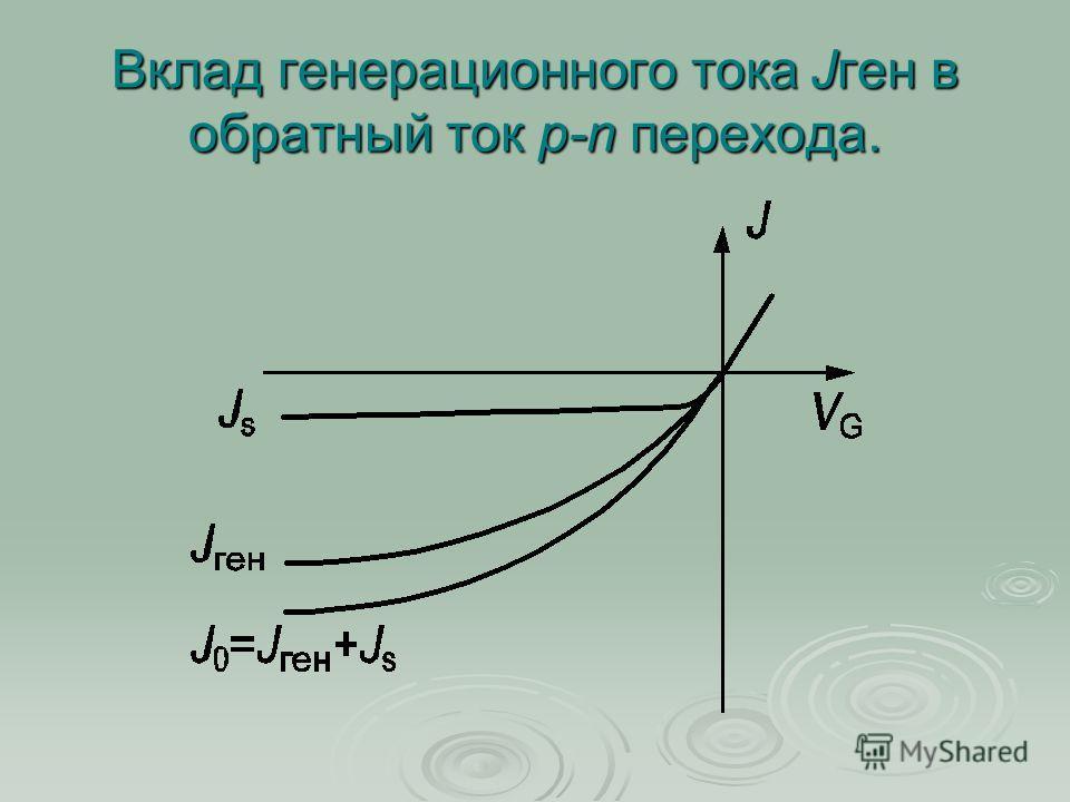 Вклад генерационного тока Jген в обратный ток p n перехода.
