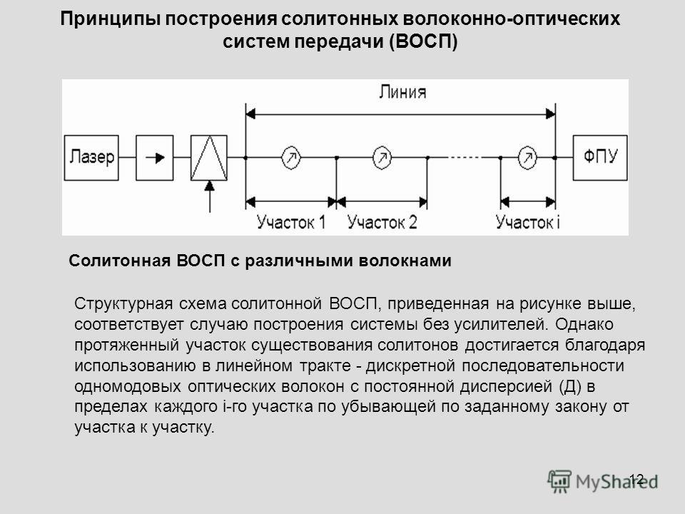 12 Принципы построения солитонных волоконно-оптических систем передачи (ВОСП) Структурная схема солитонной ВОСП, приведенная на рисунке выше, соответствует случаю построения системы без усилителей. Однако протяженный участок существования солитонов д