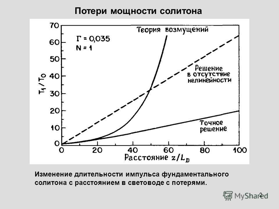 2 Потери мощности солитона Изменение длительности импульса фундаментального солитона с расстоянием в световоде с потерями.