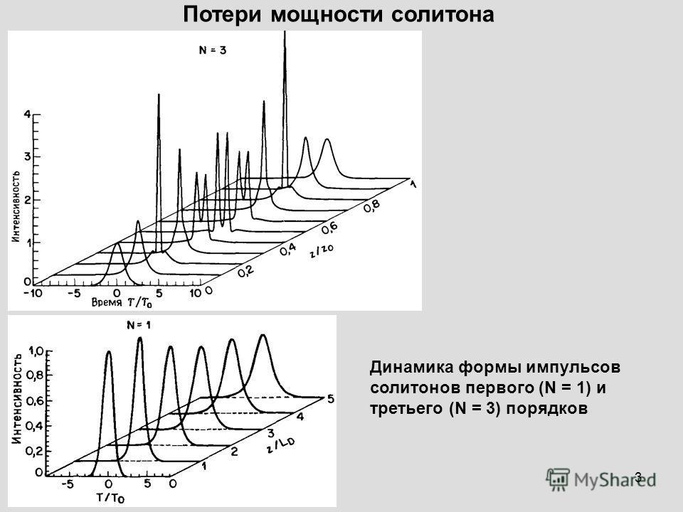 3 Потери мощности солитона Динамика формы импульсов солитонов первого (N = 1) и третьего (N = 3) порядков