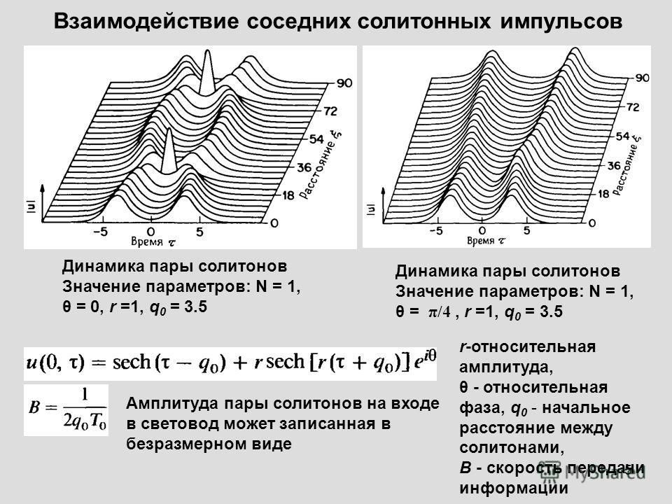 5 Взаимодействие соседних солитонных импульсов Динамика пары солитонов Значение параметров: N = 1, θ = 0, r =1, q 0 = 3.5 Динамика пары солитонов Значение параметров: N = 1, θ = π/4, r =1, q 0 = 3.5 Амплитуда пары солитонов на входе в световод может