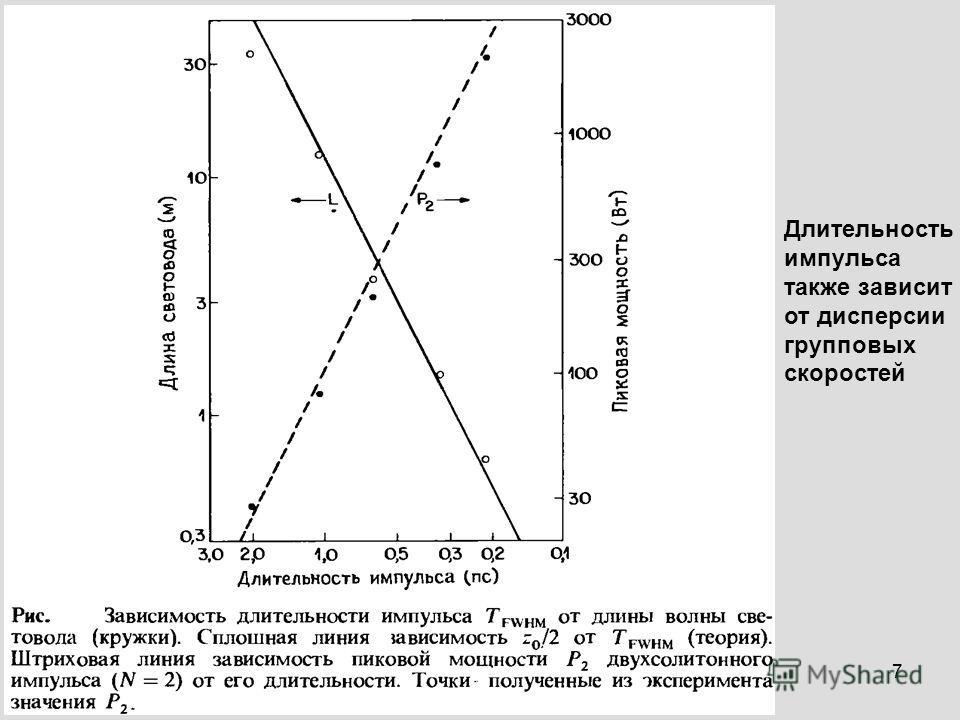 7 Длительность импульса также зависит от дисперсии групповых скоростей