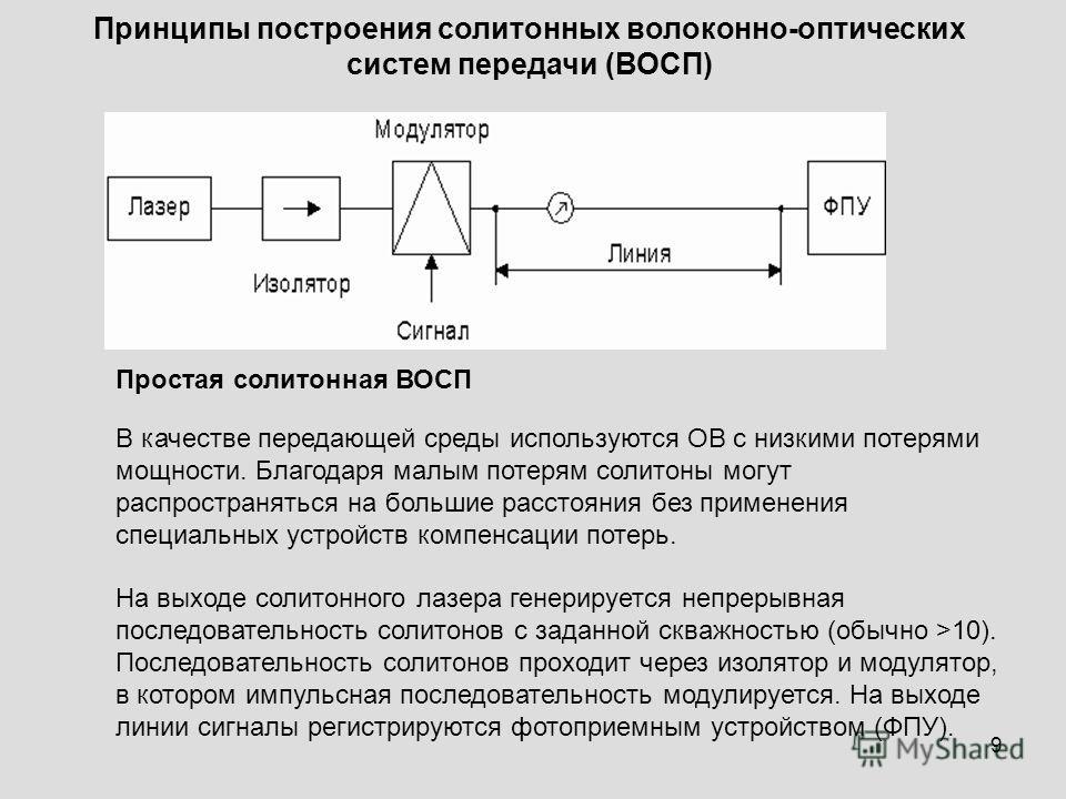 Простая солитонная ВОСП В