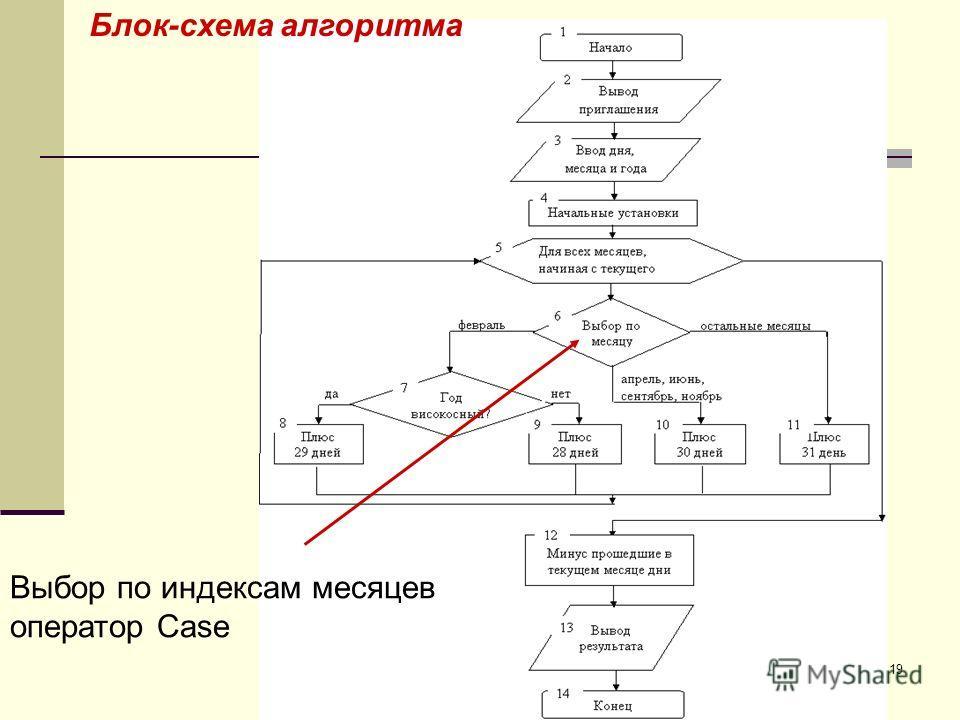 19 Блок-схема алгоритма Выбор