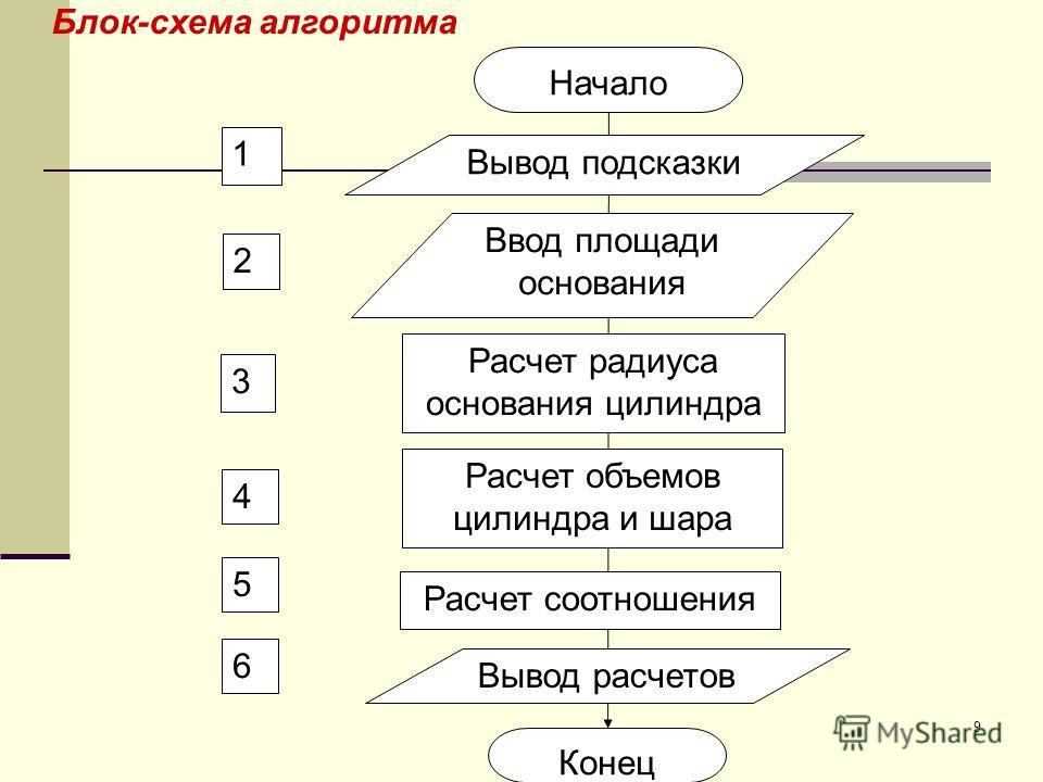 9 Блок-схема алгоритма 2 3 Начало Конец 4 1 5 6 Вывод подсказки Ввод площади основания Расчет радиуса основания цилиндра Расчет объемов цилиндра и шара Расчет соотношения Вывод расчетов