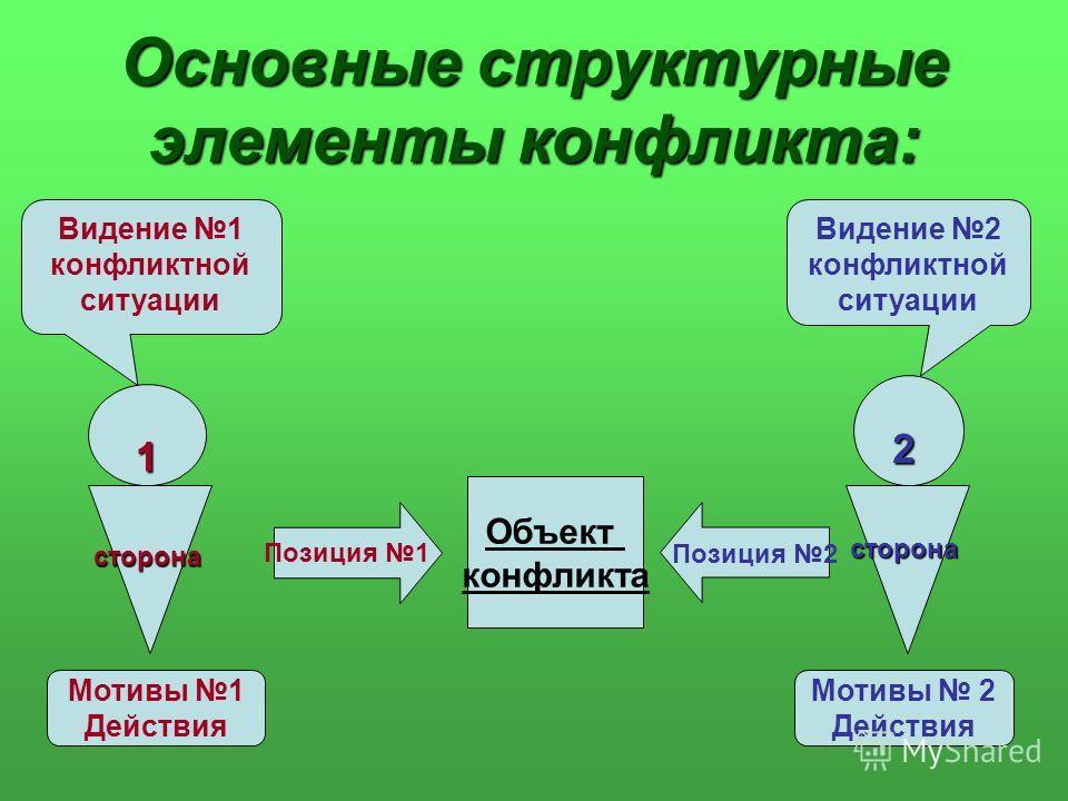 Основные структурные элементы конфликта: Объект конфликта Позиция 1 Позиция 2 Видение 2 конфликтной ситуации Видение 1 конфликтной ситуации Мотивы 1 Действия Мотивы 2 Действия 1сторона 2сторона