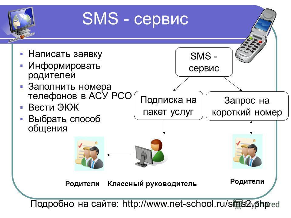SMS - сервис Написать заявку Информировать родителей Заполнить номера телефонов в АСУ РСО Вести ЭКЖ Выбрать способ общения Подробно на сайте: http://www.net-school.ru/sms2.php SMS - сервис Подписка на пакет услуг Запрос на короткий номер Родители Кла