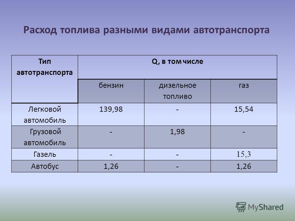 Расход топлива разными видами автотранспорта Тип автотранспорта Q, в том числе бензин дизельное топливо газ Легковой автомобиль 139,98 - 15,54 Грузовой автомобиль - 1,98 - Газель --15,3 Автобус1,26 -