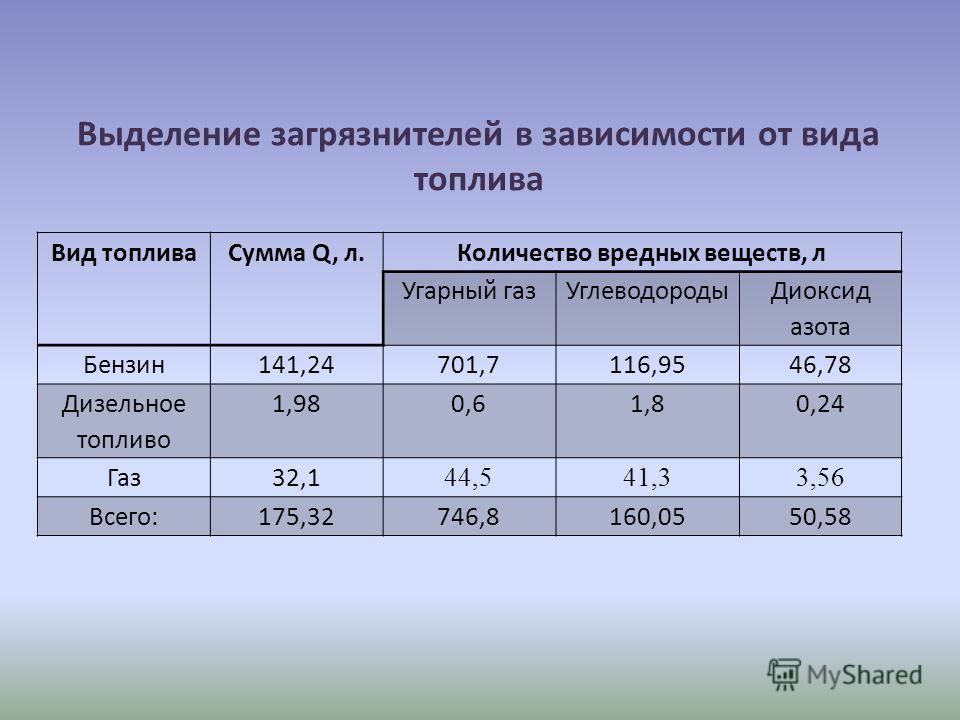 Выделение загрязнителей в зависимости от вида топлива Вид топливаСумма Q, л.Количество вредных веществ, л Угарный газУглеводороды Диоксид азота Бензин141,24701,7116,9546,78 Дизельное топливо 1,980,61,80,24 Газ32,1 44,541,33,56 Всего:175,32746,8160,05