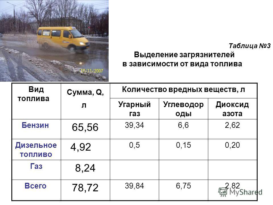Вид топлива Сумма, Q, л Количество вредных веществ, л Угарный газ Углеводор оды Диоксид азота Бензин 65,56 39,346,62,62 Дизельное топливо 4,92 0,50,150,20 Газ 8,24 Всего 78,72 39,846,752,82 Таблица 3 Выделение загрязнителей в зависимости от вида топл