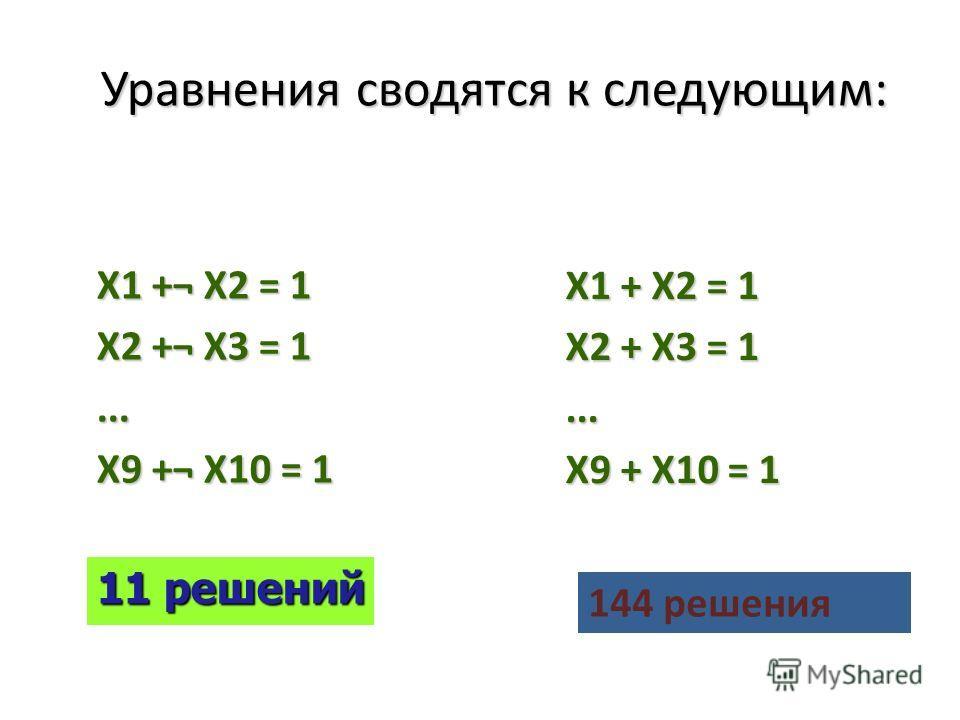 Уравнения сводятся к следующим: X1 +¬ X2 = 1 X2 +¬ X3 = 1... X9 +¬ X10 = 1 X1 + X2 = 1 X2 + X3 = 1... X9 + X10 = 1 11 решений 144 решения