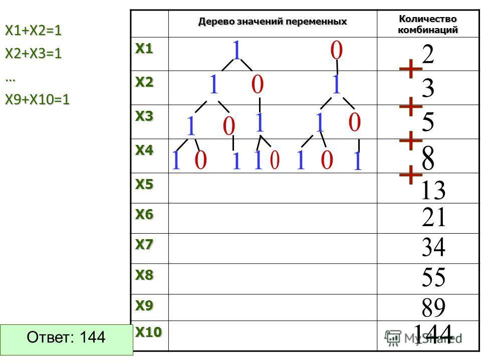 Х1+Х2=1 Х2+Х3=1… Х9+Х10=1 Дерево значений переменных Количество комбинаций X1 X2 X3 X4 X5 X6 X7 X8 X9 X10 Ответ: 144