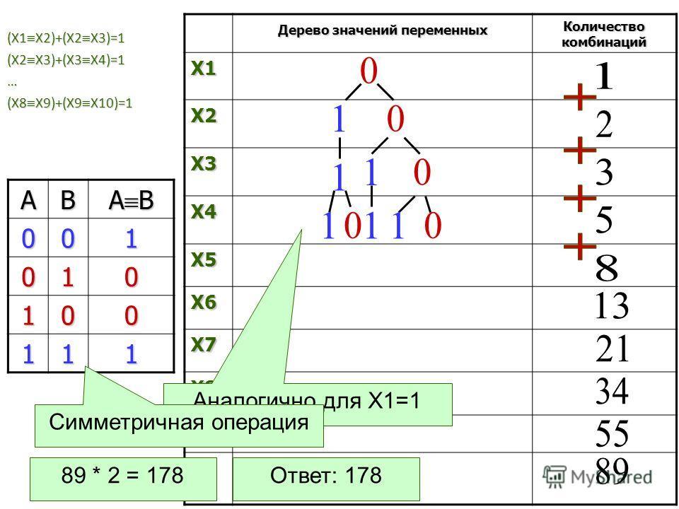 (Х1 Х2)+(Х2 Х3)=1 (Х2 Х3)+(Х3 Х4)=1 … (Х8 Х9)+(Х9 Х10)=1 Дерево значений переменных Количество комбинаций X1 X2 X3 X4 X5 X6 X7 X8 X9 X1 0 АВ А В 001 010 100 111 Ответ: 178 Аналогично для Х1=1 Симметричная операция 89 * 2 = 178