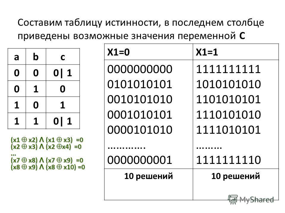 abc 000| 1 010 101 11 Составим таблицу истинности, в последнем столбце приведены возможные значения переменной С (x1 x2) Λ (x1 x3) =0 (x2 x3) Λ (x2 x4) =0... (x7 x8) Λ (x7 x9) =0 (x8 x9) Λ (x8 x10) =0 X1=0X1=1 0000000000 0101010101 0010101010 0001010