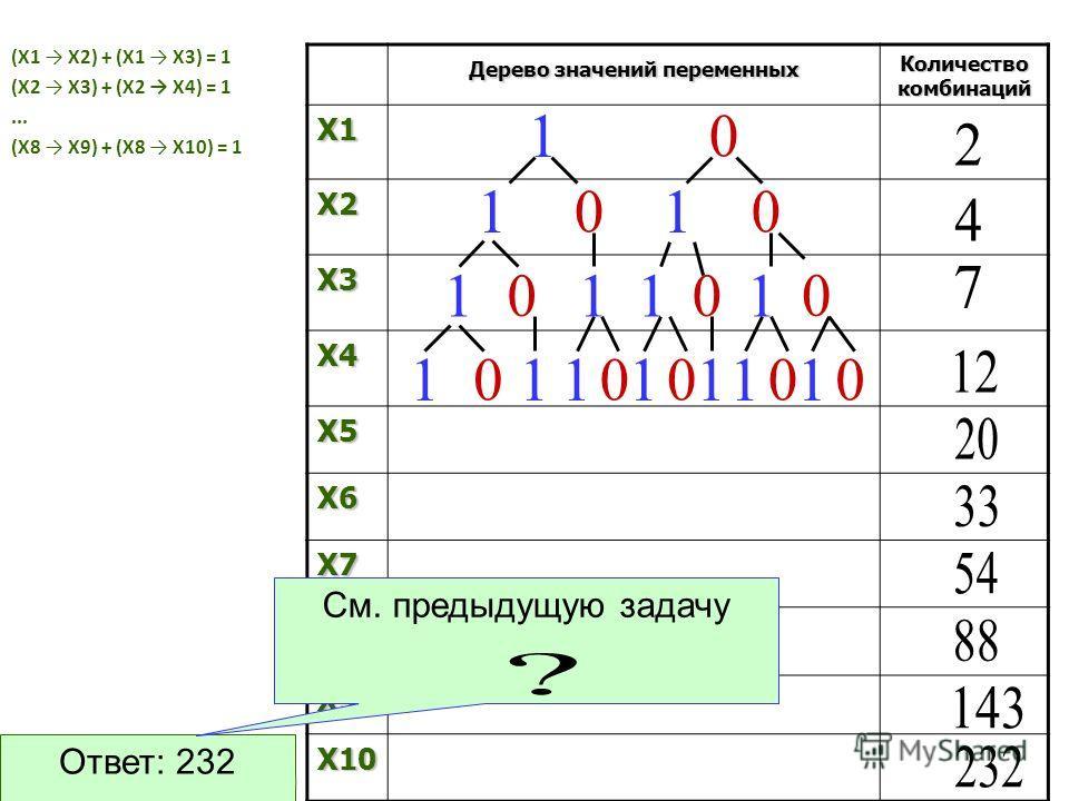 (X1 X2) + (X1 X3) = 1 (X2 X3) + (X2 X4) = 1... (X8 X9) + (X8 X10) = 1 Дерево значений переменных Количество комбинаций X1 X2 X3 X4 X5 X6 X7 X8 X9 X10 Ответ: 232 См. предыдущую задачу