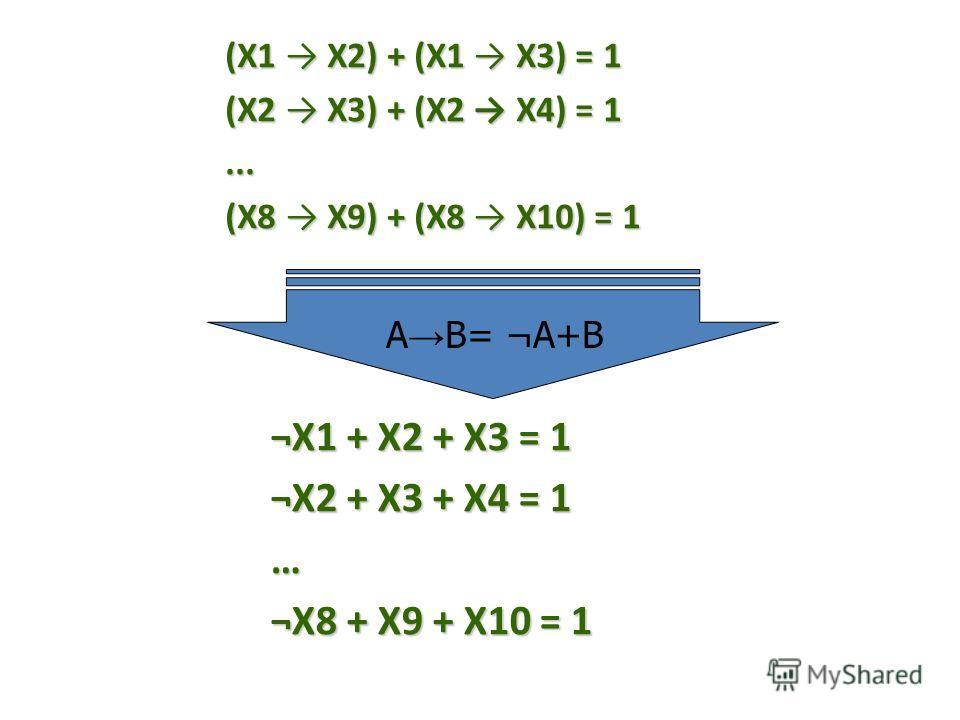 (X1 X2) + (X1 X3) = 1 (X2 X3) + (X2 X4) = 1... (X8 X9) + (X8 X10) = 1 ¬X1 + X2 + X3 = 1 ¬X2 + X3 + X4 = 1 … ¬X8 + X9 + X10 = 1 А В= ¬А+В