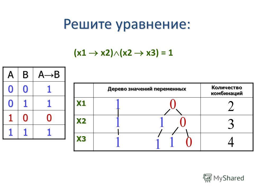 (x1 x2) (x2 x3) = 1 Дерево значений переменных Количество комбинаций X1 X2 X3 Решите уравнение: АВ А В 001 011 100 111