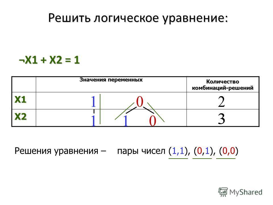 Решить логическое уравнение: ¬X1 + X2 = 1 Значения переменных Количество комбинаций-решений X1 X2 Решения уравнения – пары чисел (1,1), (0,1), (0,0)