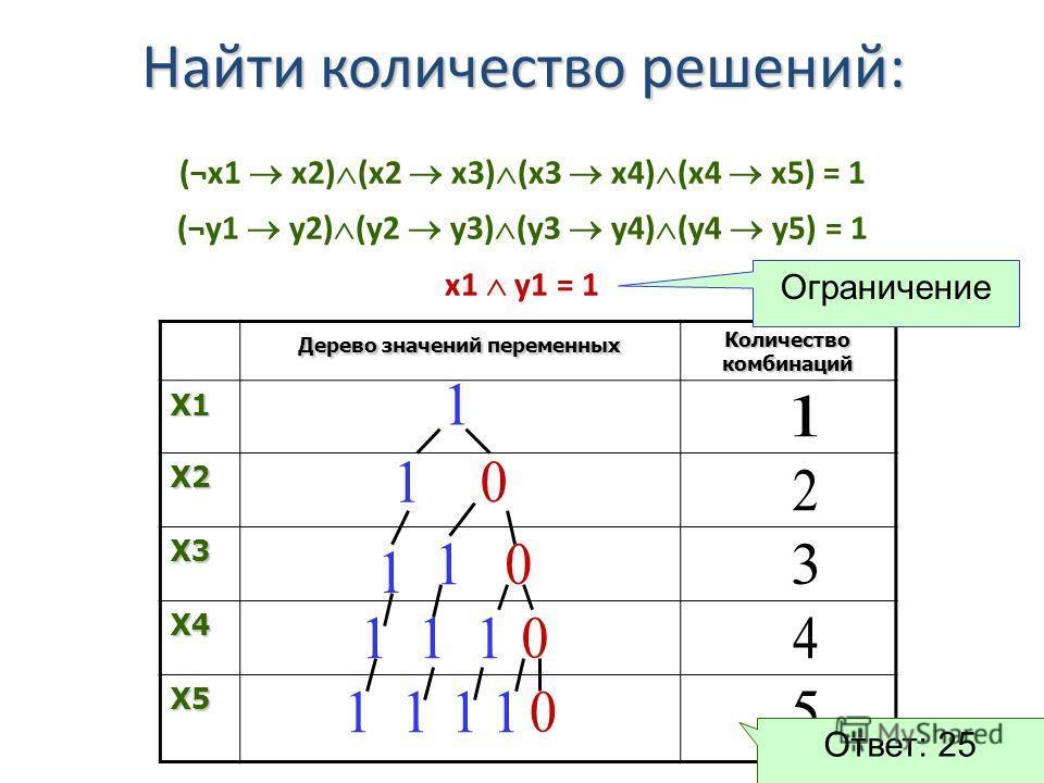 (¬x1 x2) (x2 x3) (x3 x4) (x4 x5) = 1 (¬у1 у2) (у2 у3) (у3 у4) (у4 у5) = 1 x1 у1 = 1 Дерево значений переменных Количество комбинаций X1 X2 X3 X4 X5 Найти количество решений: Ограничение Ответ: 25