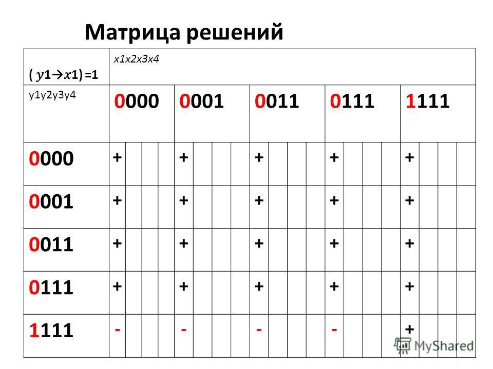 ( 11) =1 x1x2x3x4 y1y2y3y4 00000001001101111111 0000 +++++ 0001 +++++ 0011 +++++ 0111 +++++ 1111 ----+ Матрица решений