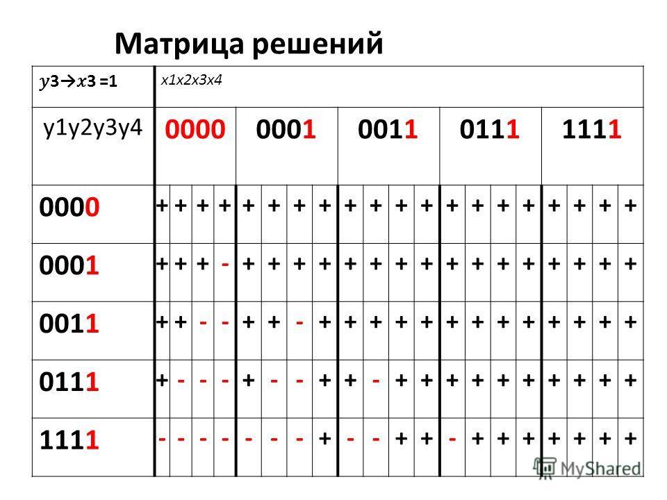 33 =1 x1x2x3x4 y1y2y3y4 00000001001101111111 0000 ++++++++++++++++++++ 0001 +++-++++++++++++++++ 0011 ++--++-+++++++++++++ 0111 +---+--++-++++++++++ 1111 -------+--++-+++++++ Матрица решений