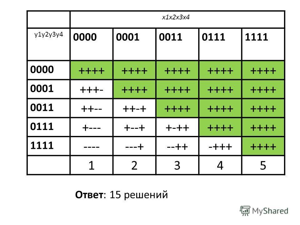 x1x2x3x4 y1y2y3y4 00000001001101111111 0000 ++++ 0001 +++-++++ 0011 ++--++-+++++ 0111 +---+--++-++++++ 1111 -------+--++-+++++++ 12345 Ответ: 15 решений