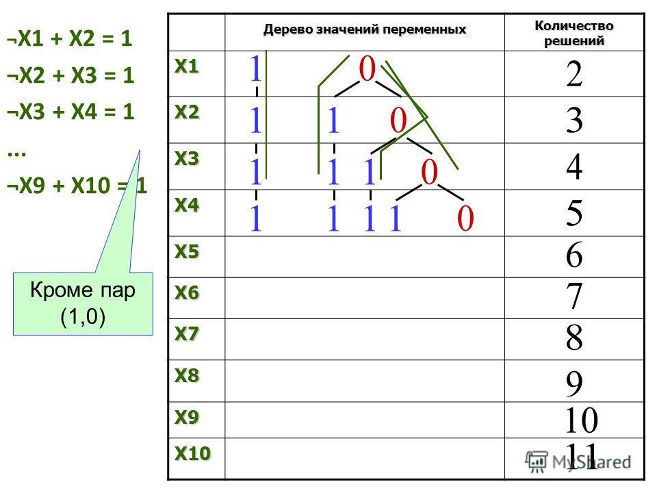 ¬ X1 + X2 = 1 ¬X2 + X3 = 1 ¬X3 + X4 = 1... ¬X9 + X10 = 1 Дерево значений переменных Количество решений X1 X2 X3 X4 X5 X6 X7 X8 X9 X10 Кроме пар (1,0)