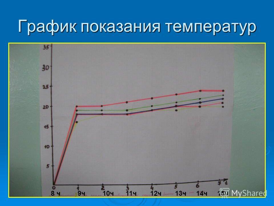 График показания температур 8 ч 9ч 10ч 11ч 12ч 13ч 14ч 15ч