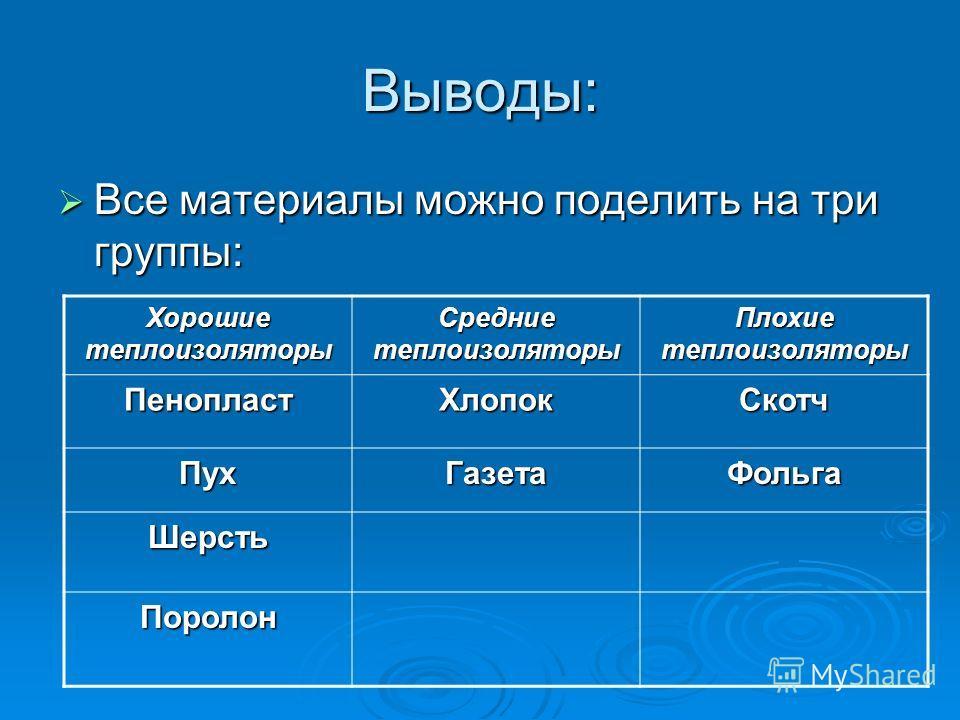 Выводы: Все материалы можно поделить на три группы: Все материалы можно поделить на три группы: Хорошие теплоизоляторы Средние теплоизоляторы Плохие теплоизоляторы ПенопластХлопокСкотч ПухГазетаФольга Шерсть Поролон